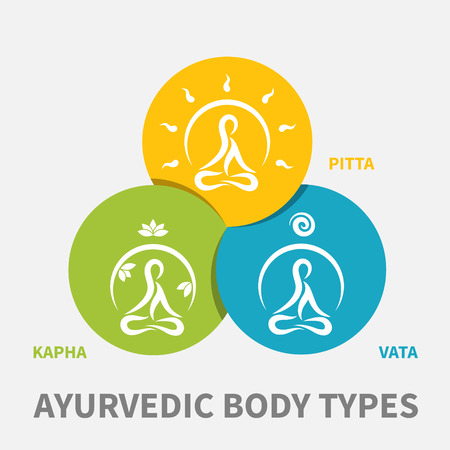 ayurveda: ayurvedic body types flat designed illustration, simple icons with meditating persons in round shape