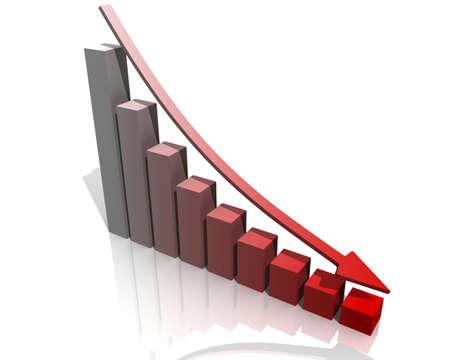 Reducción: los ingresos, la producción, el capital, la población, los precios, los descuentos, las ventas, las compras, etc