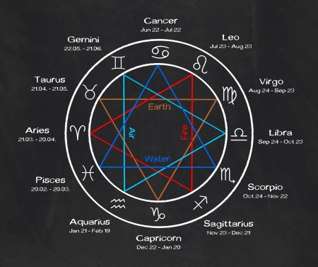zodiac signs on a blackboard Stock Photo