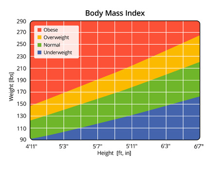 Body Mass Index in lbs and ft, in Stock Photo
