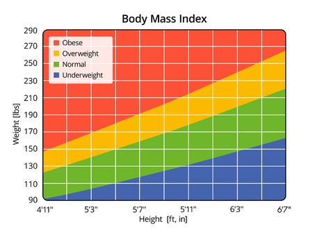 Body Mass Index in lbs en ft, in Stockfoto