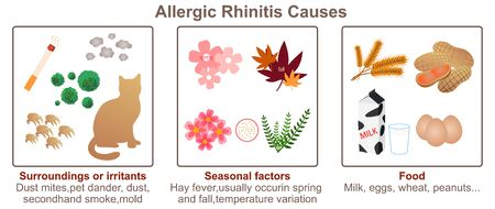 Allergic Rhinitis Causes