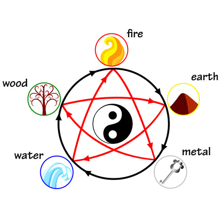 Five elements, creation and destructive circles Иллюстрация