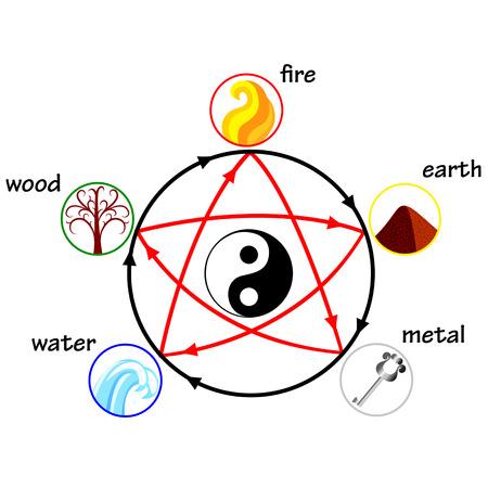 Five elements, creation and destructive circles Stock Illustratie