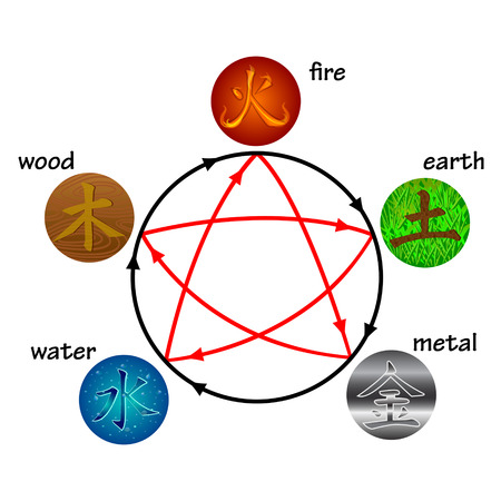 feng shui: Five elements, creation and destructive circles Illustration