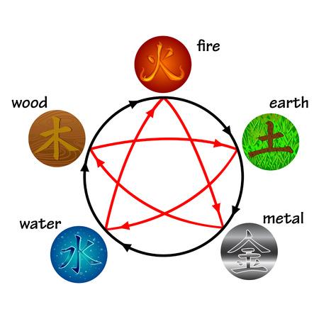 Vijf elementen, cirkels creatie en destructieve