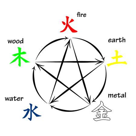 five elements: Five elements, creation and destructive circles Illustration