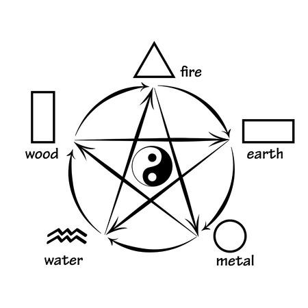 destructive: Five elements, creation and destructive circles Illustration