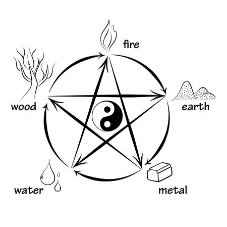 Cinco elementos, círculos de creación y destrucción Ilustración de vector