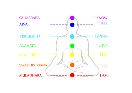 swadhisthana: Man silhouette in yoga pose with chakras