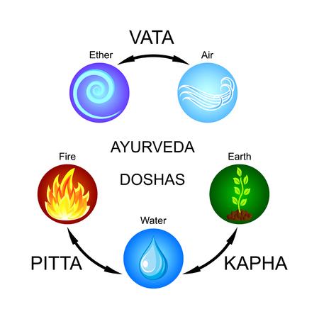 Ayurveda doshas: Vata, Pitta, Kapha. Flat vector icons. Illustration