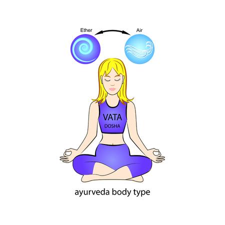 Type de corps humain ayurvédique - Vata dosha. Ether et air. Illustration vectorielle. Vecteurs