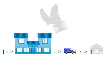 cartero: Imagen del vector de la trayectoria de correo. El proceso de mover las cartas del buzón de correo de destino. poste de la paloma. Oficina postal. Cartero.