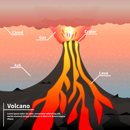 toxic cloud: Vector illustration of an active volcano. The explosion of magma, lava and volcano. A cloud of poisonous gas and ash. The structure of the volcano with inscriptions. Illustration