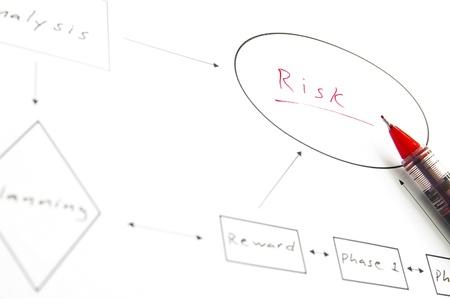 diagrama de flujo: Diagrama de flujo de negocio mostrando el riesgo, en rojo Foto de archivo