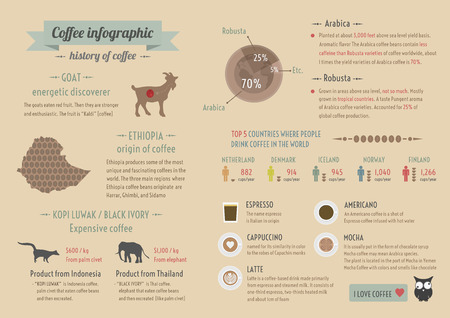 history of coffee, infographic, retro and pastel style Vector
