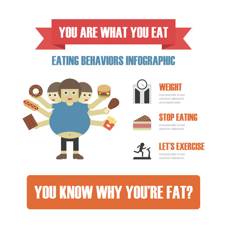 eating behavior infographic, fast food cause to fat Illustration
