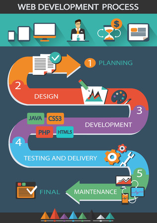 webdesigner: Web Development Process.