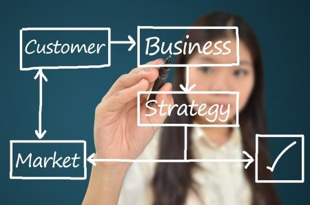 mindmap: Mujer de negocios dibujar el diagrama de flujo para la planificaci�n de negocios