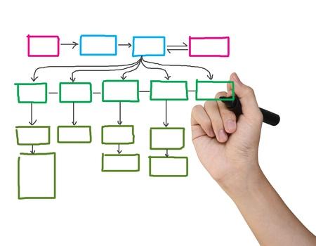 lluvia de ideas: Mano que dibuja un diagrama de flujo de vac�o para el plan de negocio o de la red
