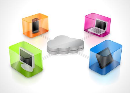 클라우드 컴퓨팅 개념입니다. 스마트 폰, 노트북, 데스크톱 컴퓨터 및 태블릿이 클라우드에 연결되었습니다.