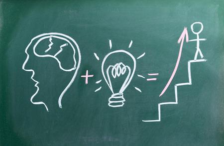 concept on blackboard brain plus idea equals promotion photo