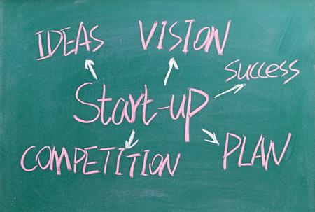 スタートアップ-事業コンセプト