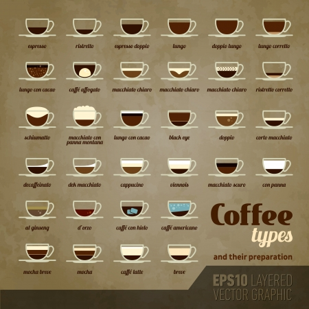 cappuccino: Coffee types and their preparation