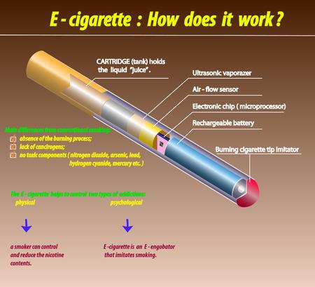 e cigarette: E - cigarette how does it work. Illustration
