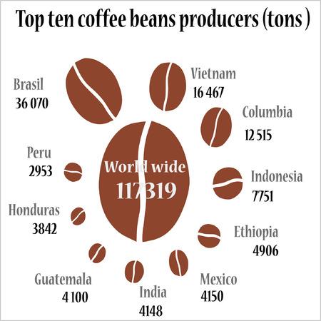 top ten: Top ten coffee producers. Illustration