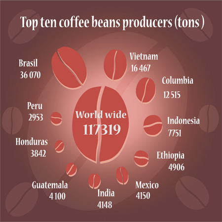 co lour: Top ten coffee producers on coffee co lour info graphic.