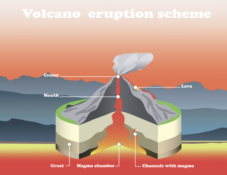 Volcano eruption cross section isolated. Vector info graphic. Hot lava vector illustration. Ilustrace