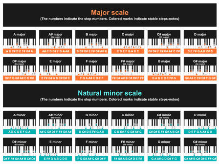 Major and minor scale table. Musical theory of playing the piano. Vector